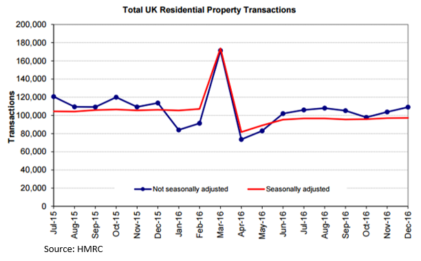Housing Transactions to December 2016