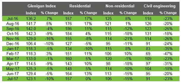 Glenigan Indices July 2017