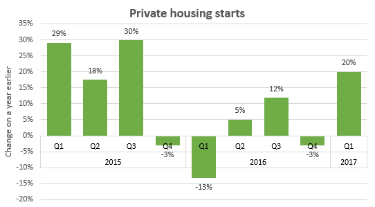 Private Housing Starts