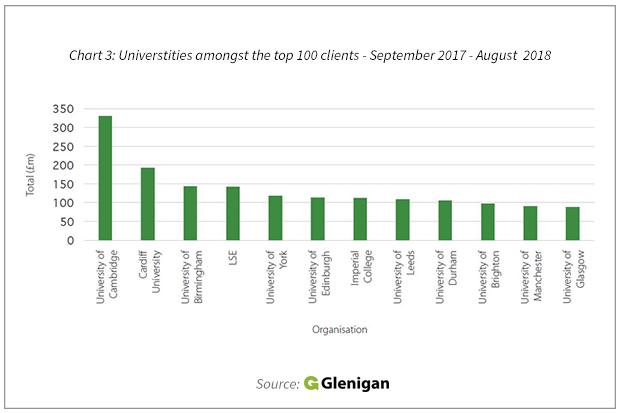 Universtities amongst the top 100 clients - Sept 2017 - Aug 2018