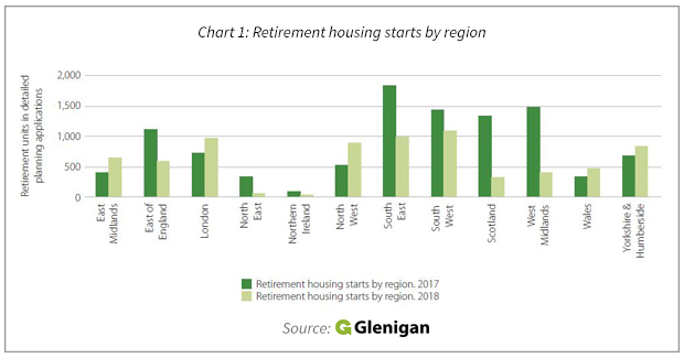 Shifting Fortunes For The Retirement Construction Sector