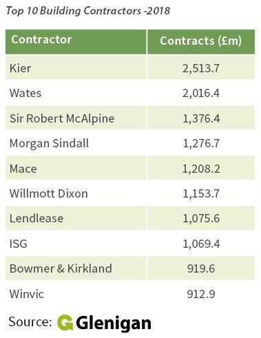 Building work drives orders at top contractors | Glenigan