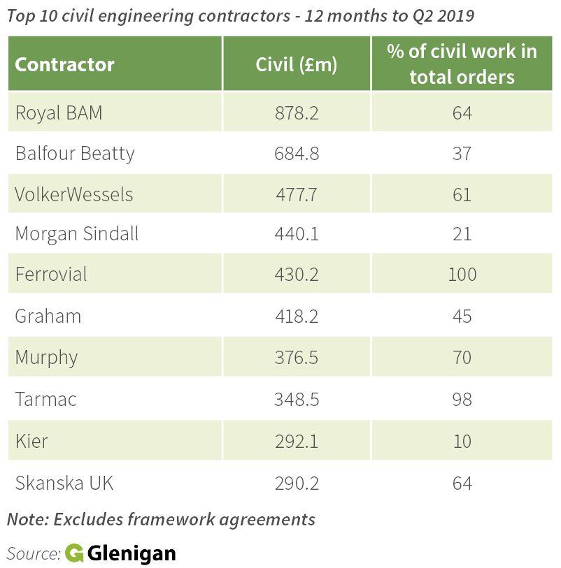 Civil engineers winning work