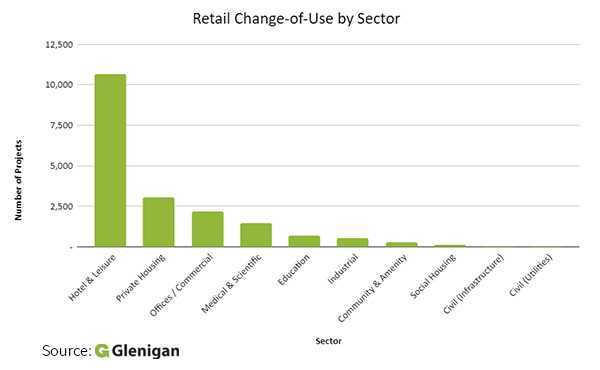 How is change-of-use transforming our High Streets?