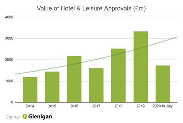 hotel and leisure planning approvals