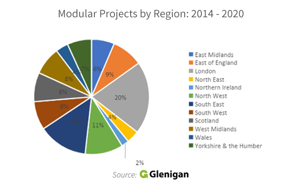 Modular Construction Projects by Region 2014 - 2020