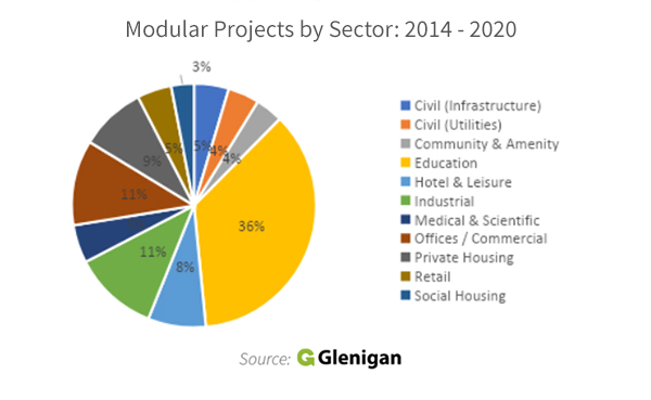 Modular Construction Projects by Sector 2014 - 2020